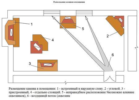 Кирпичная печь на дровах для дачи: виды, этапы возведения