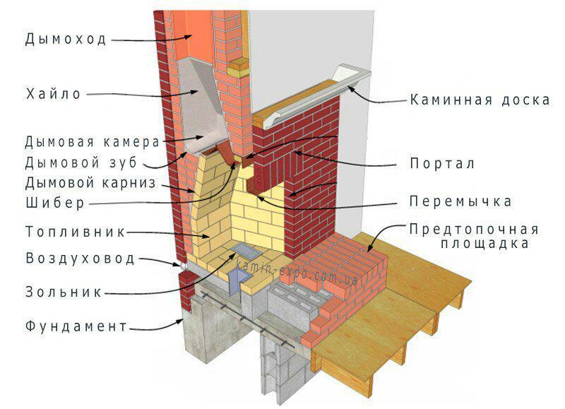 Камин:основы строительства,пошаговое руководство