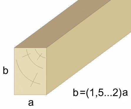 Как рассчитать оптимальное сечение бруса