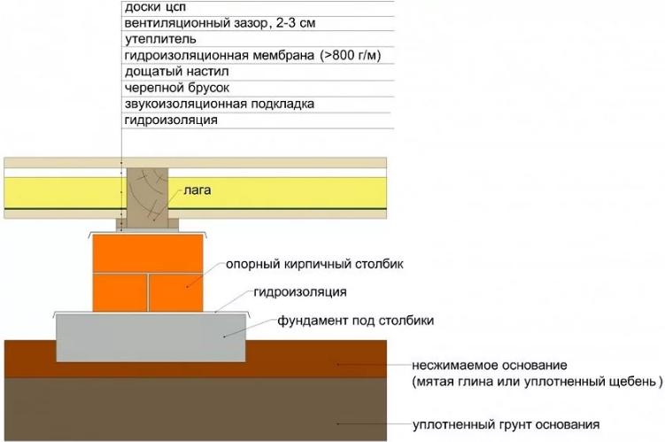 Общая схема слоев при монтаже лаг на грунт с применением в качестве опоры кирпичных столбиков