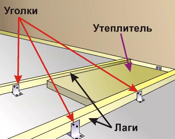 Использование уголков при монтаже лаг