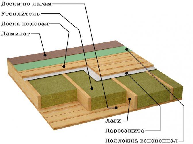 Схема утепления деревянных полов по лагам