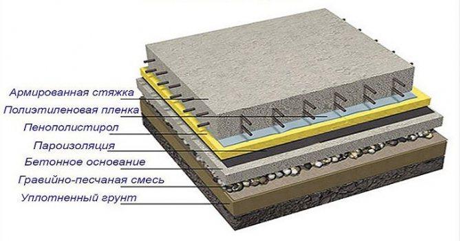 Схема утепления поверхности по грунту