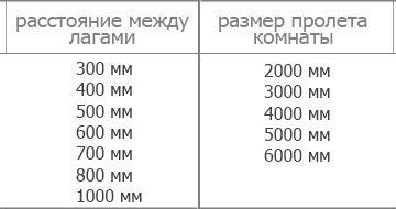 Таблица расстояний между лагами