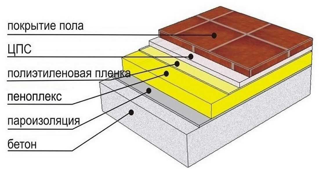 """Теплоизолирующий """"пирог"""" при утеплении бетонного основания"""
