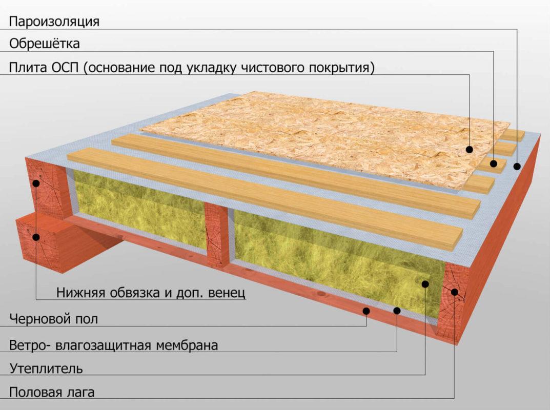 Как утеплить деревянный пол над подвалом